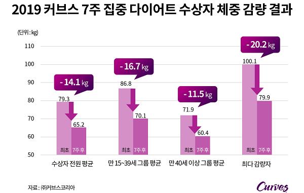 [파이낸셜뉴스 7.22] 커브스, '7주 집중 다이어트' 수상자 감량 기록 공개